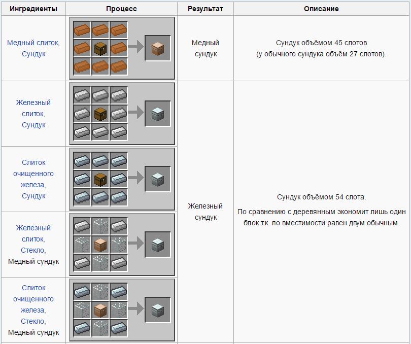 механизм можно импорт из сундуков в майнкрафте #2